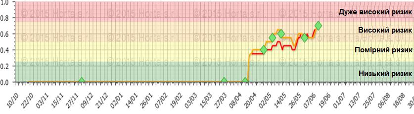 Наступний графік показує інфекційний тиск двох інших хвороб – септоріоз