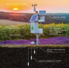 Meteobot® – система высококачественных датчиков, произведенных в Европе и США