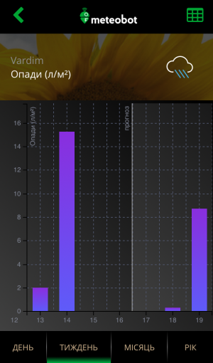 Meteobot App - Прогноз і звітні дані