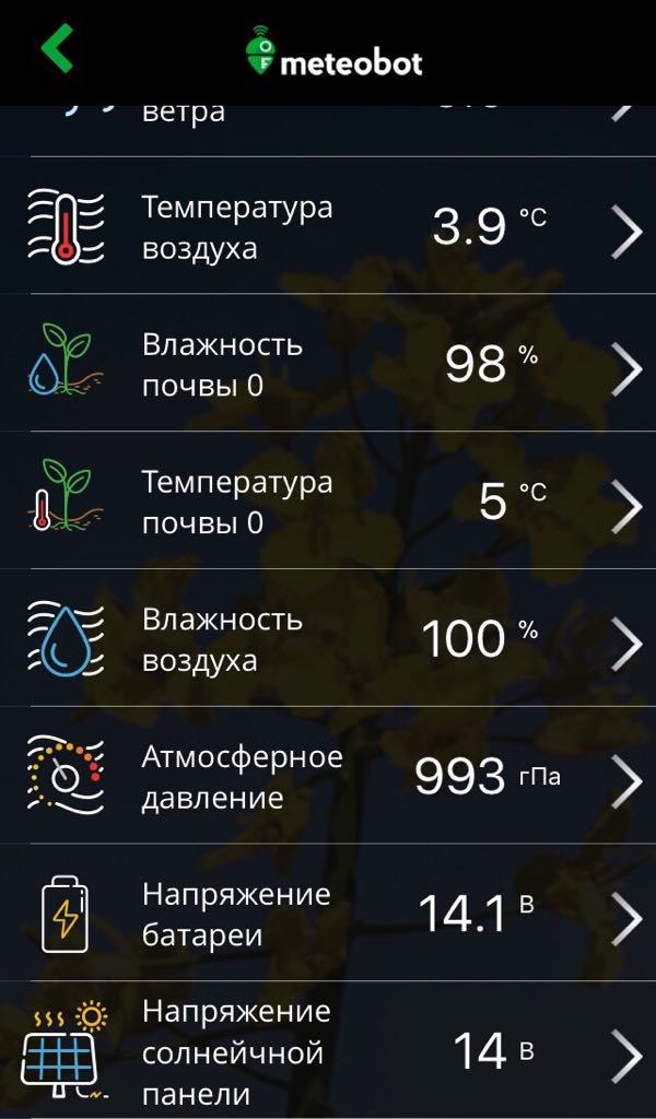 Meteobot App - Текущие данные от метеостанций