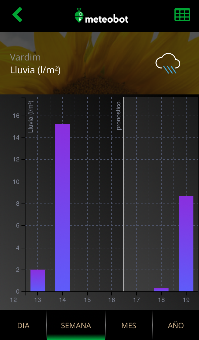 Meteobot App - Pronóstico y datos registrados