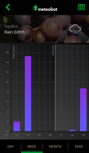 Meteobot App - forecast and reported data