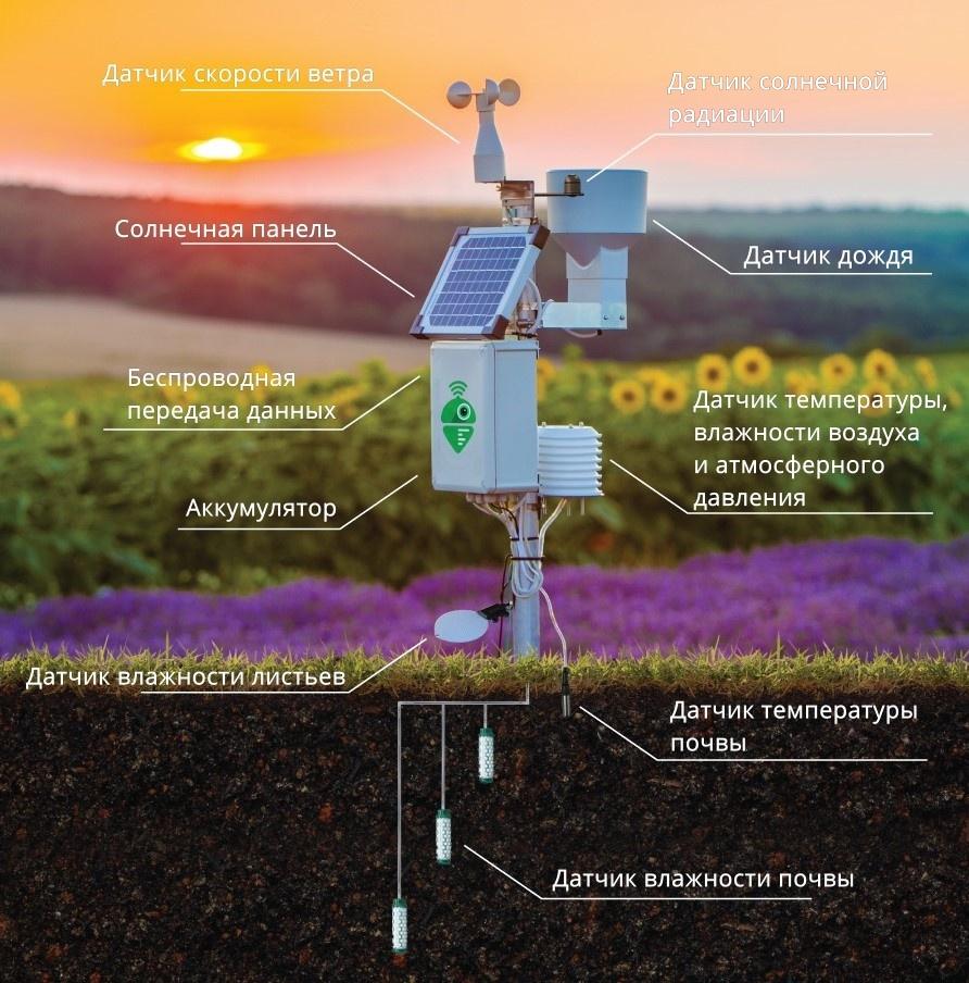 Meteobot® – это система высококачественных датчиков, произведенных в Европе и США.