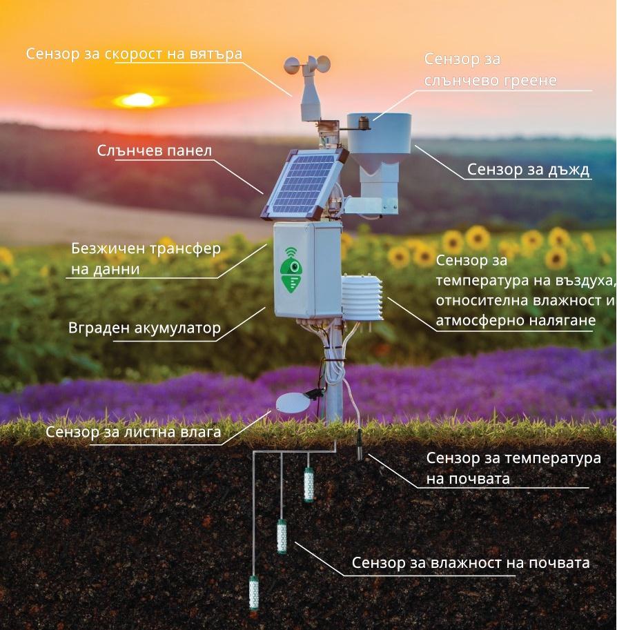 Meteobot® - система от висококачествени сензори