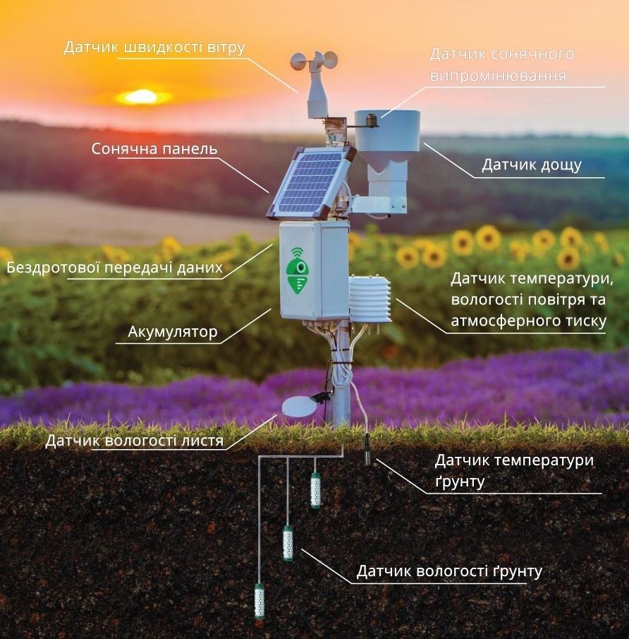 Meteobot® – це система високоякісних датчиків, виготовлених в Європі та США