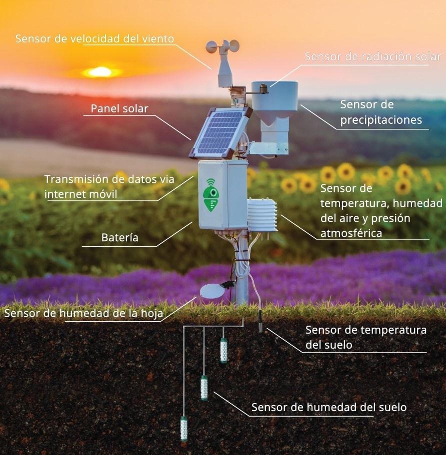 Meteobot® es un sistema de sensores de alta calidad, fabricados en Europa y EE. UU.
