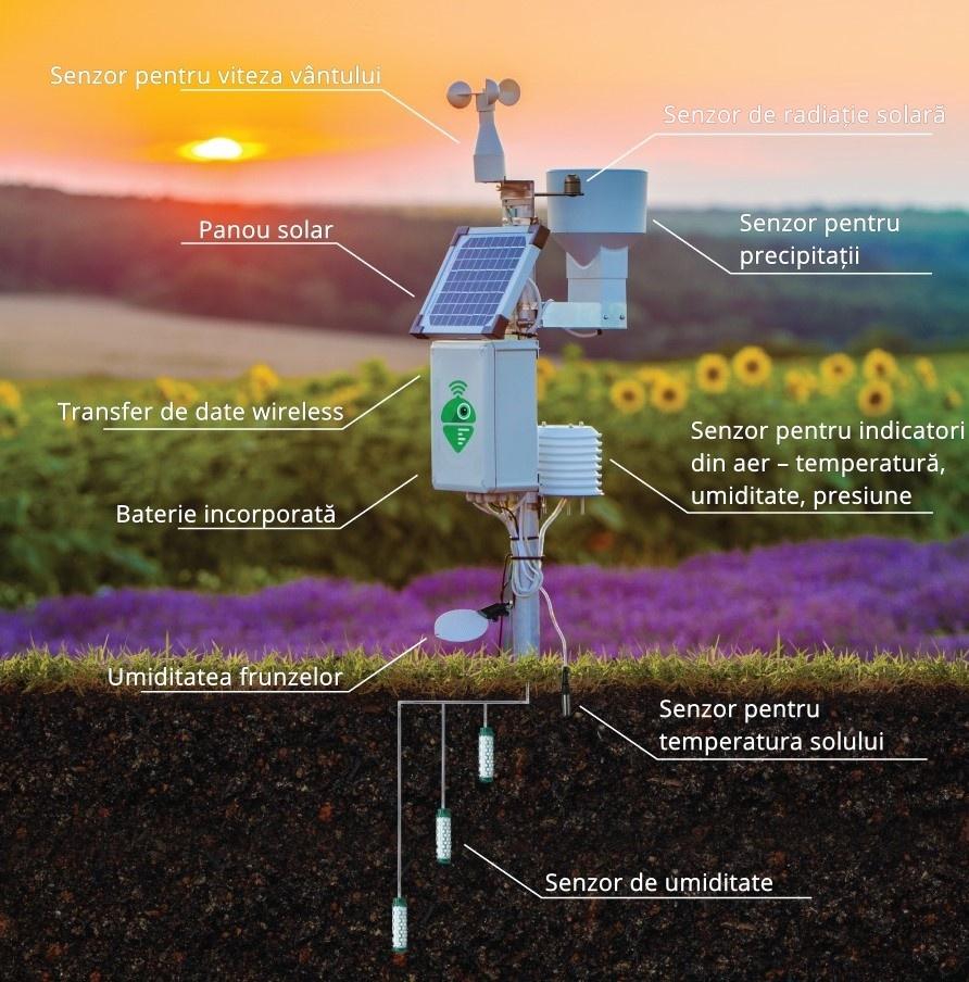Meteobot® utilizeaza un senzori de ultima generatie, produsi in Europa si in USA