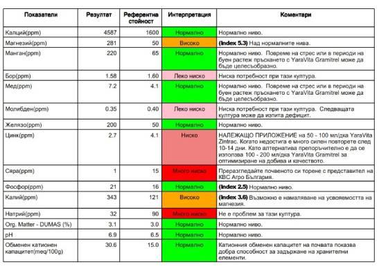 резултати от почвен анализ на Yara