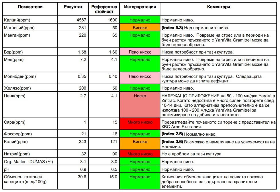 Химичен анализ на почвата