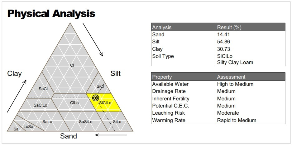 Physical Soil Analysis
