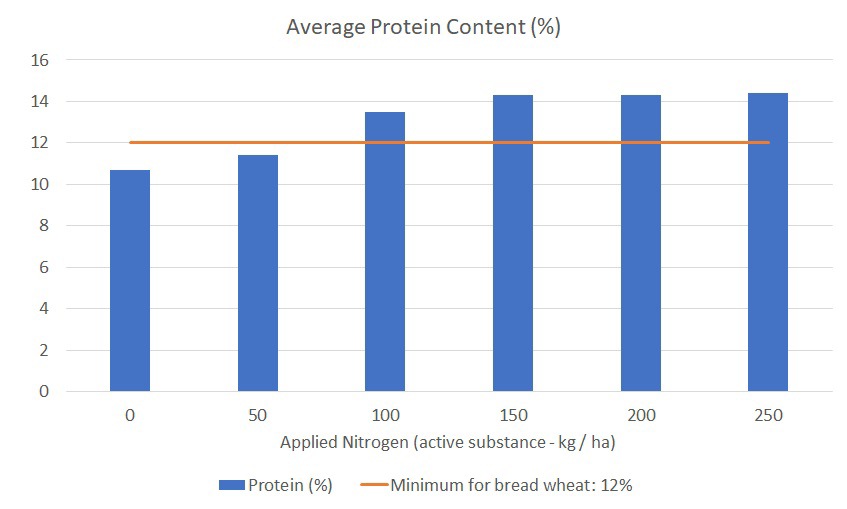 Average Protein Content