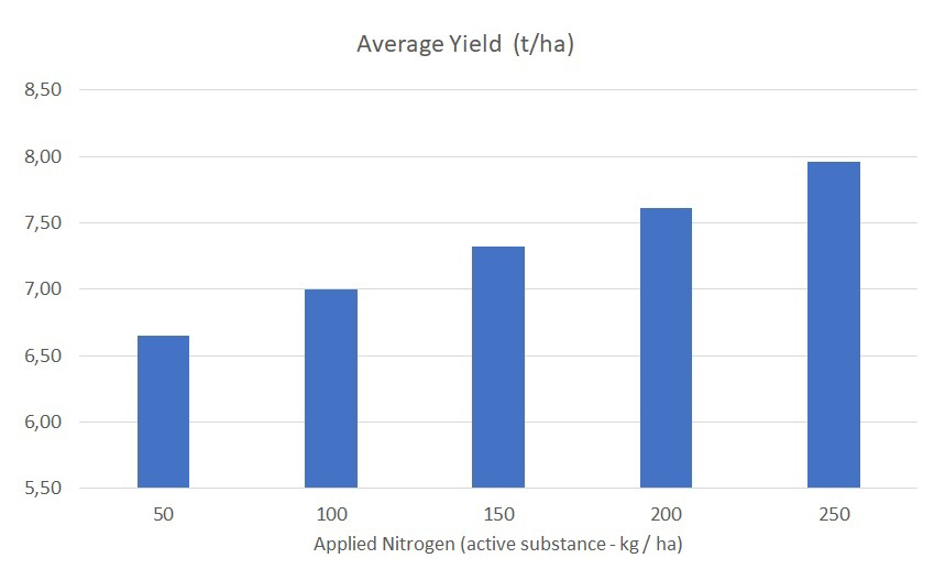 Average Yield