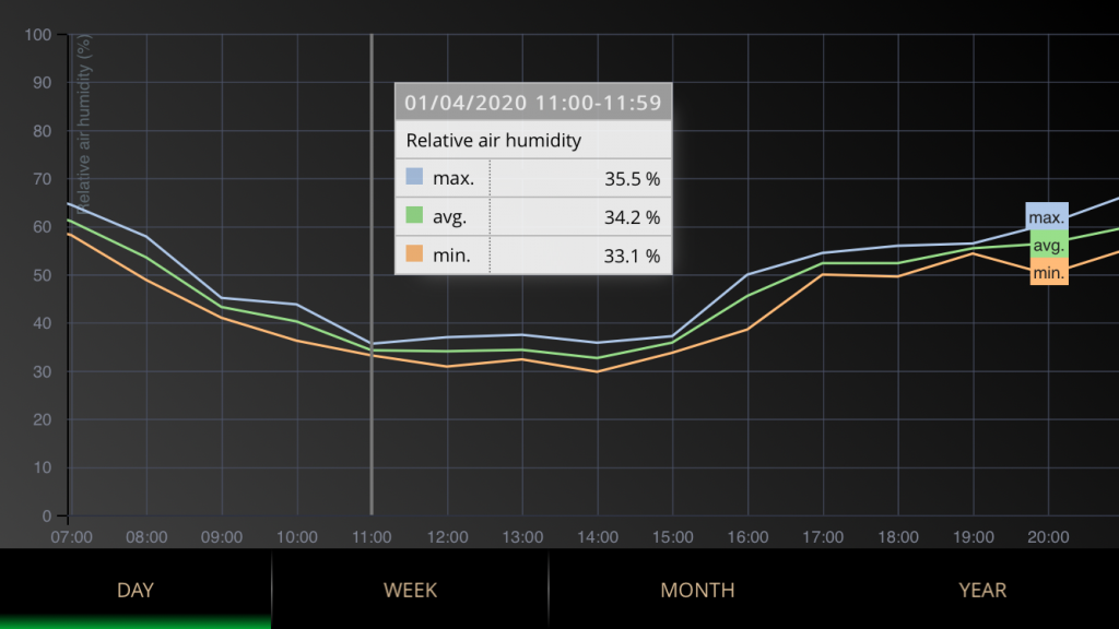 Relative air humidity chart in Meteobot mobile app