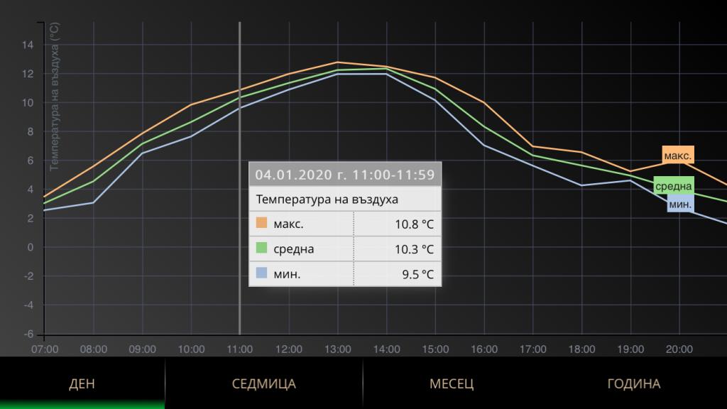 Графика на температурата на въздуха в мобилното приложение Meteobot