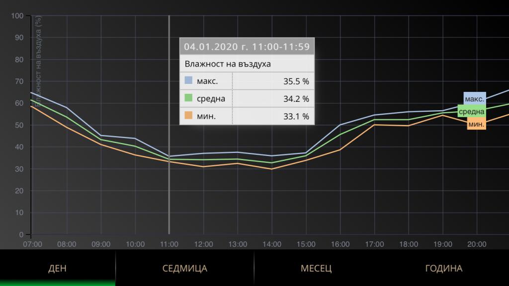 Графика на относителната влажност на въздуха в мобилното приложение Meteobot
